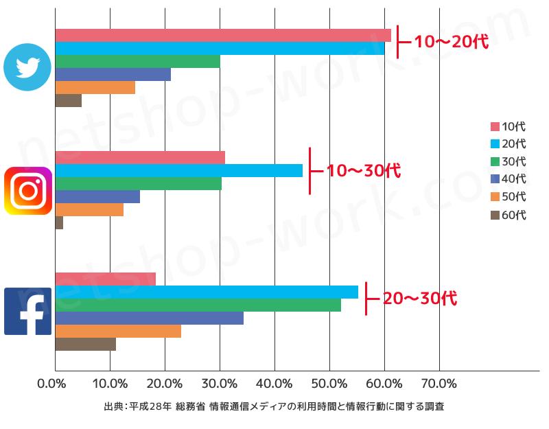 主なSNSの利用率
