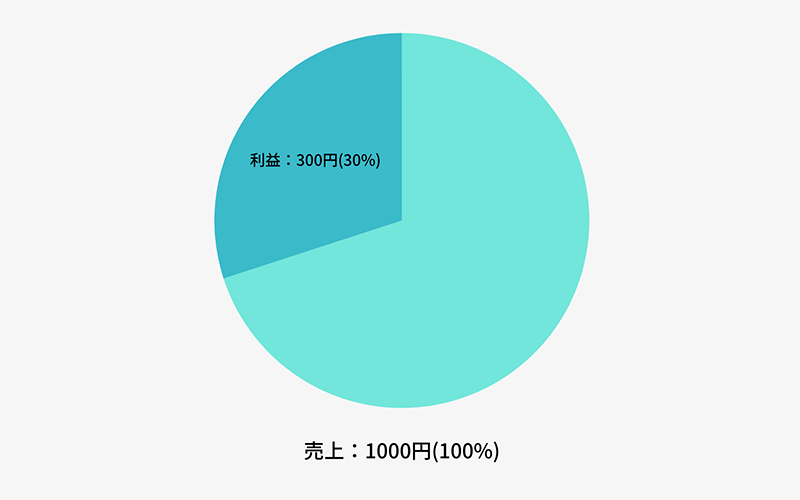 利益率30%のグラフ図